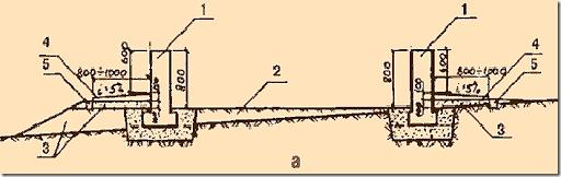 Вертикальная планировка участка с уклоном