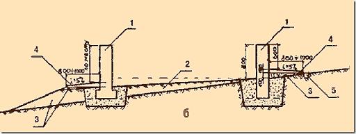 Вертикальная планировка участка на склоне