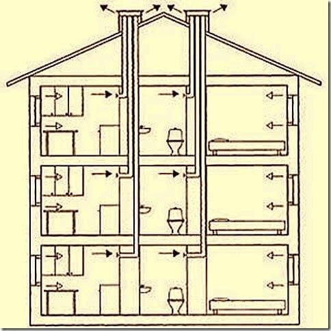 Вентиляция многоэтажного частного дома - схема