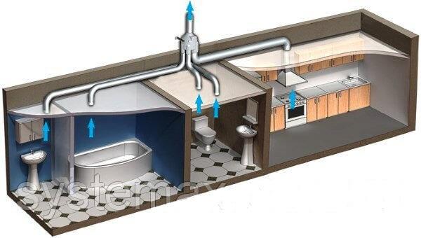 многозональный канальный вентилятор в системе вентиляции помещений мансарды