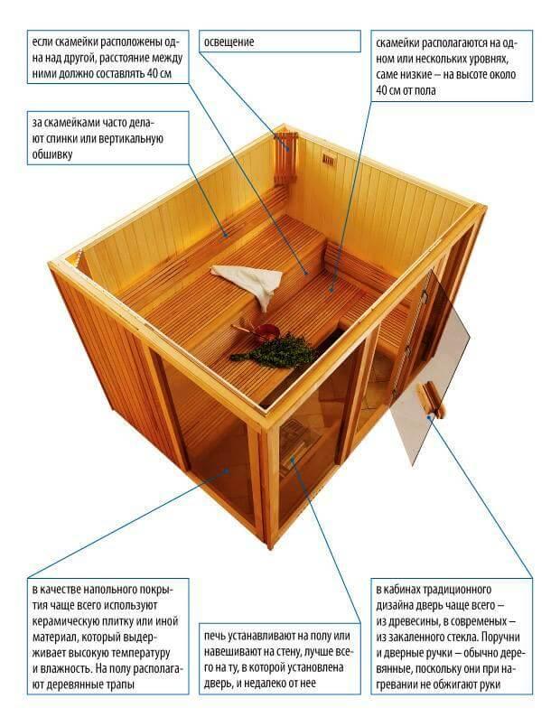Устройство мини бани сауны в ванной