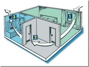 Схема вентиляция мансарды многоэтажного дома