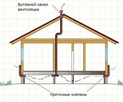 Схема вентиляции подпола в