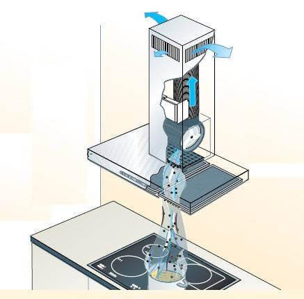 кухонная фильтрующая вытяжка с рециркуляцией