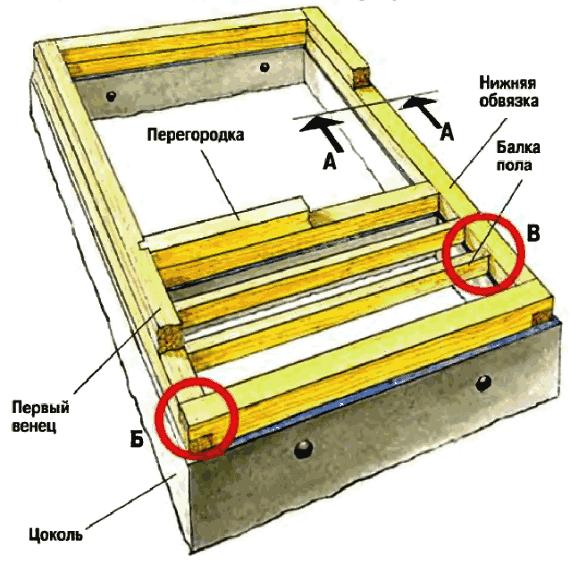 Технология сборки дома, бани из бруса - нижняя обвязка