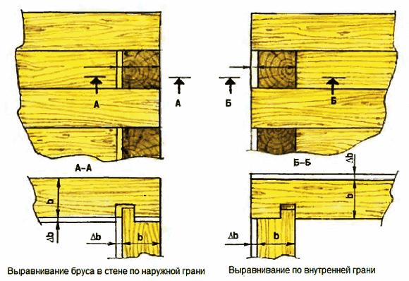 Выравнивание стены из бруса дома или бани