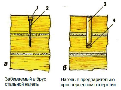 Соединение бруса стальным и деревянным нагелем