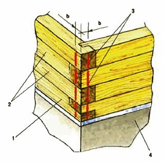 Контроль, проверка вертикальности углов сруба из бруса