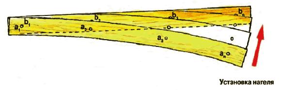 Выпрямление кривого бруса
