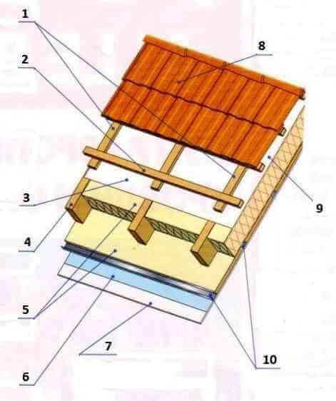 Ломанная крыша дома с мансардой своими руками с кровлей из металлочерепицы.