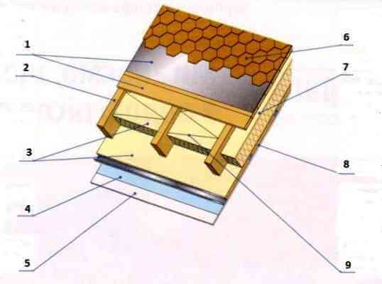 Ломанная крыша мансарды с кровлей из битумной черепицы