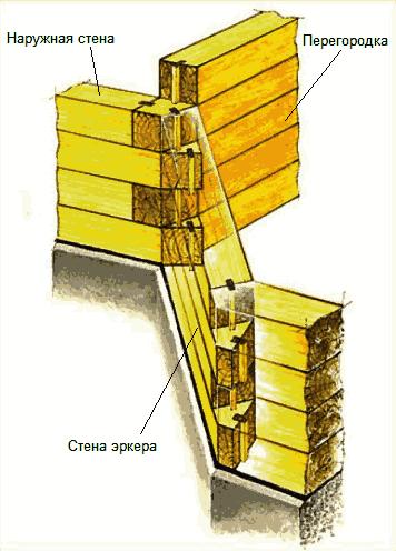 Соединение бруса наружной стены, зркера и перегородки