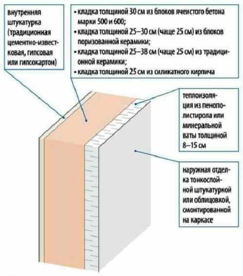 какие лучше стены для частного дома