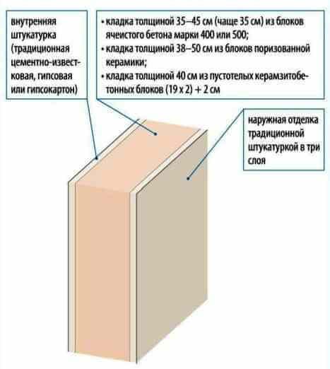 Какие лучше сделать стены дома