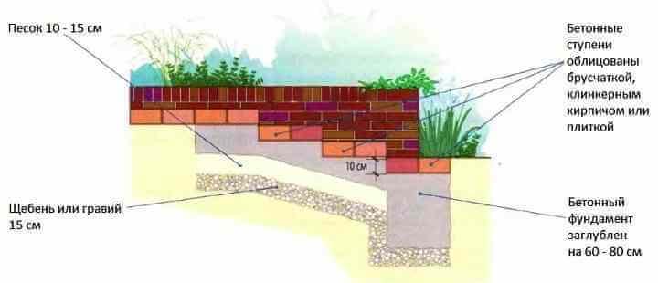 Лестница на участке, в саду на даче