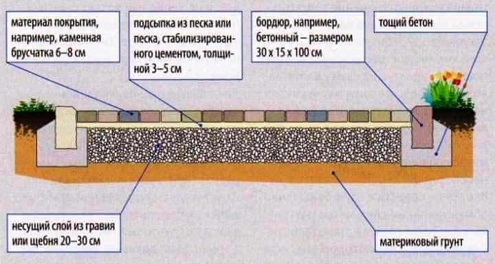 Делаем на участке дорожки и площадки из плитки и брусчатки
