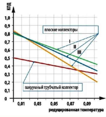 коэффициент полезного действия КПД солнечного коллектора