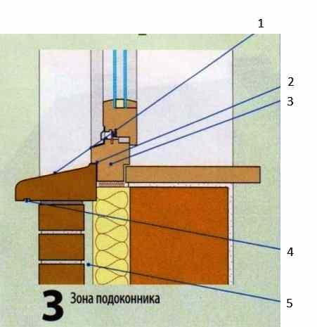 Устройство подоконника в трехслойной стене с фасадным утеплением и облицовкой из кирпича