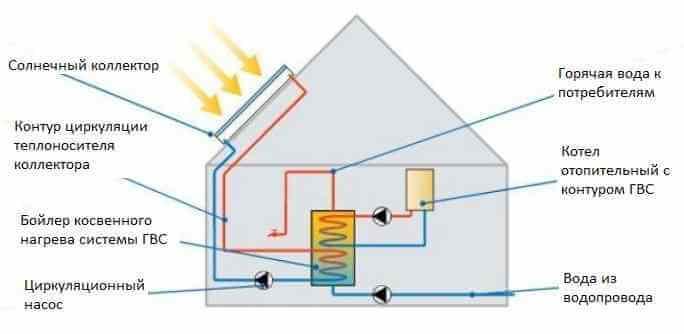 Схема горячего водоснабжения с солнечным коллектором и бойлером косвенного нагрева для частного дома