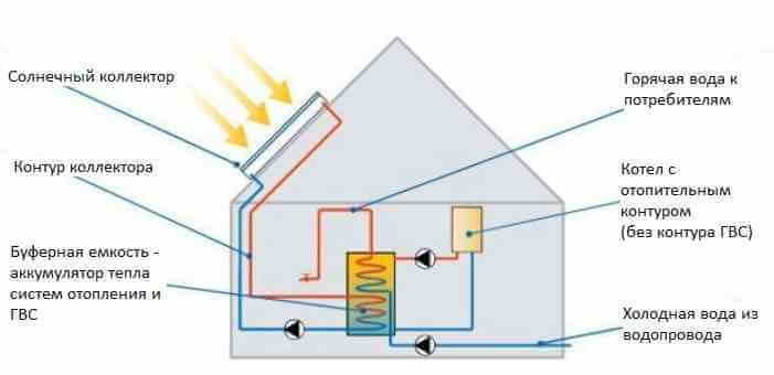 Схема подключения солнечного