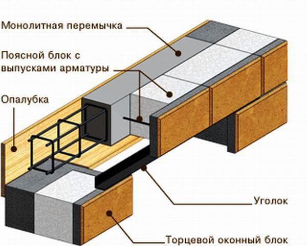 перекрытие оконного проема в стене из теплоблоков монолитной железобетонной перемычкой