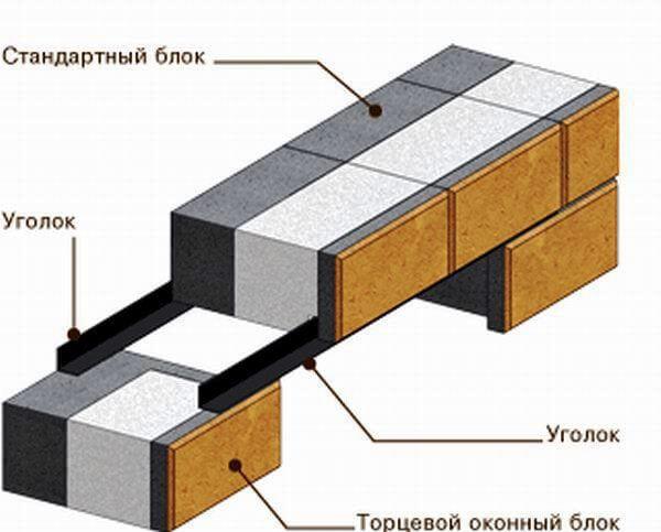 Перекрытие оконного проема стальными уголками в стенах из теплоблоков