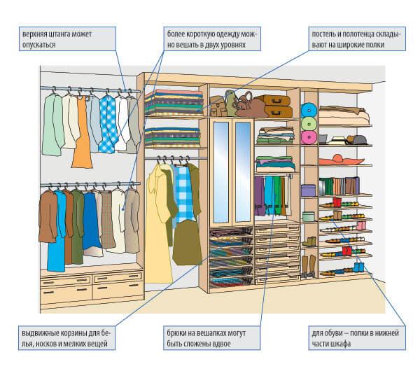 Встроенная гардеробная комната - преимущества, размеры и планировка