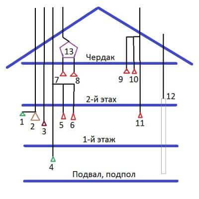 Принципиальная схема каналов вентиляции частного дома в два этажа