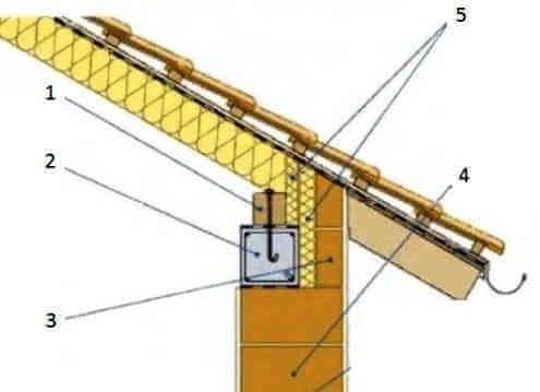 Примыкание, соединение  мауэрлата крыши к стене из керамических блоков