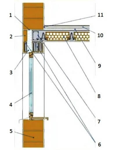 Расположение окна в однослойной стене дома из кирпича или блоков