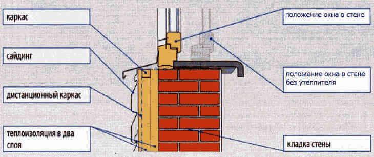 Расположение окна в стене дома с отделкой сайдингом