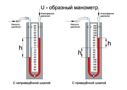 U - образный манометр