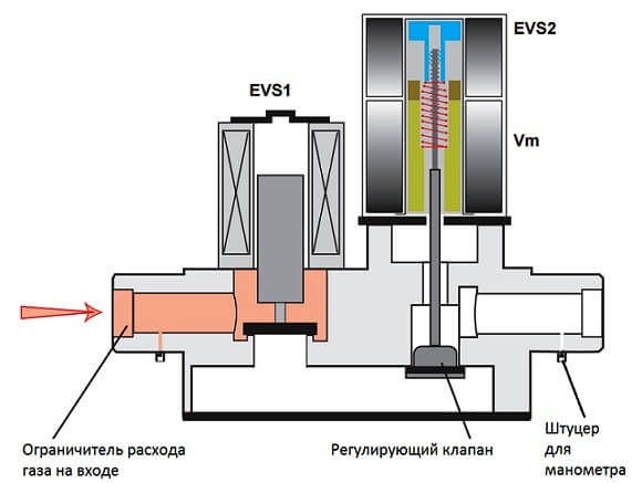 Газовый клапан котла Protherm Gepard (Panther) - схема работы