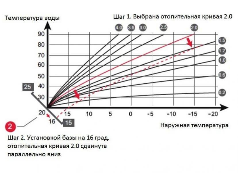 Отопительные кривые погодного регулирования датчика наружной температуры газового котла Протерм