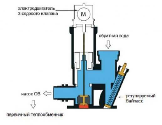 Трехходовой клапан газового котла отопления