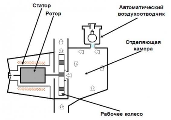 Насос циркуляционный газового котла отопления