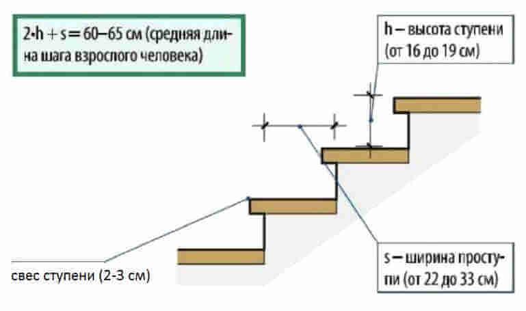 Оптимальные размеры ступеней лестницы в частном доме