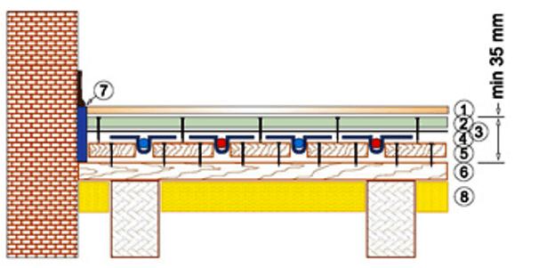 Сухой теплый пол без бетонной стяжки на рейках