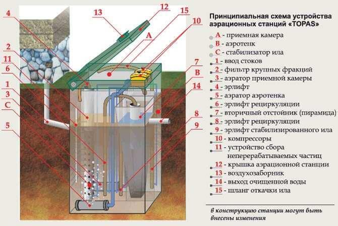 Схема работы септика автономной канализации Топас