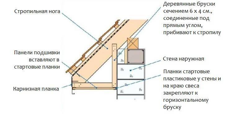Карнизный свес крыши частного дома - горизонтальная подшивка по стропилам