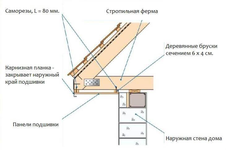 Карнизный свес крыши частного дома - горизонтальная подшивка