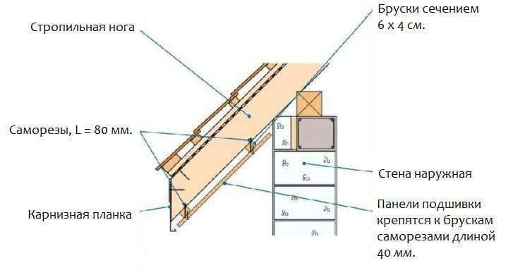 Карнизный свес крыши частного дома - подшивка параллельно скату
