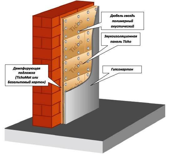 Звукоизоляция стены сендвич панелями