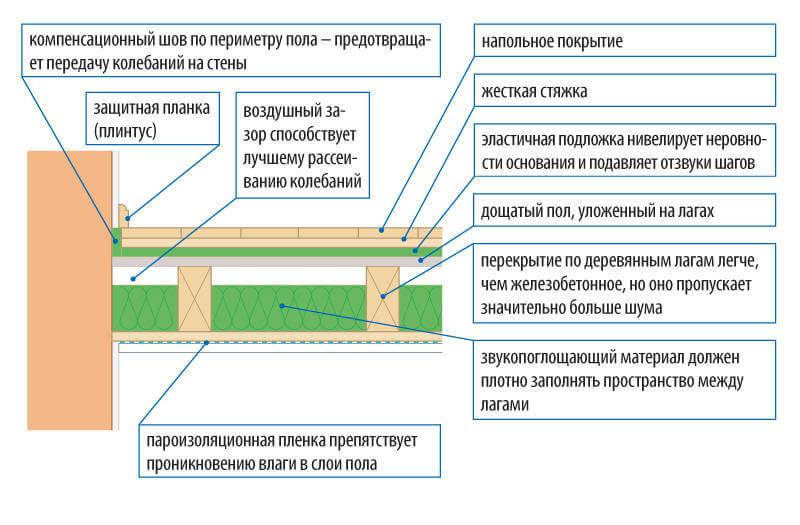 звукоизоляция перекрытий по деревянным балкам