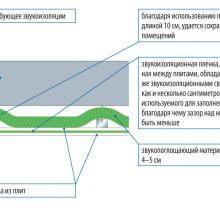 Звукоизоляция — шумоизоляция дома, квартиры