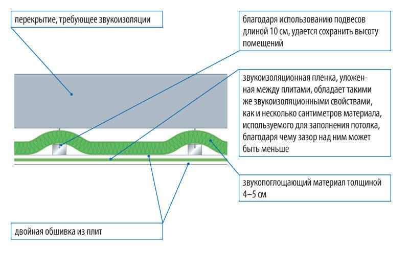 звукоизоляция перекрытия с помощью подвесного потолка