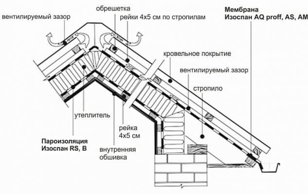 Схема защиты утеплителя мансарды от ветра, влаги и конденсата