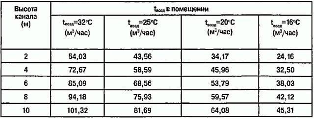 Таблица производительность каналов естественной вентиляции