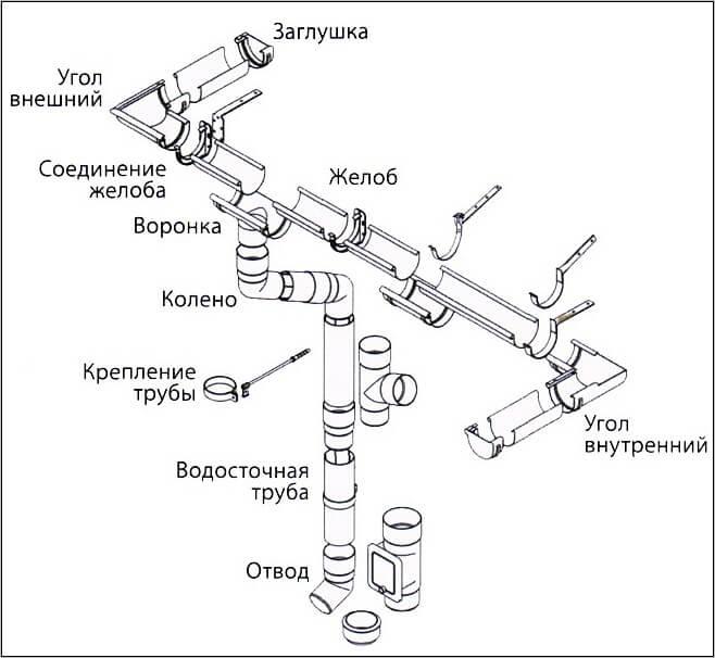 Элементы водосточной системы крыши желоб водосточная труба воронка колено