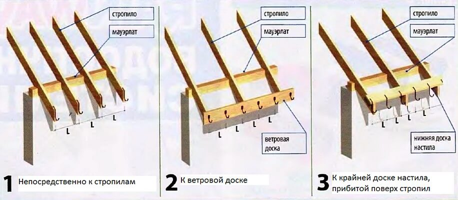 Способы крепления подвесного желоба водосточной системы крыши